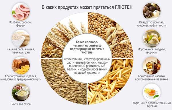 gluten-v-produktah